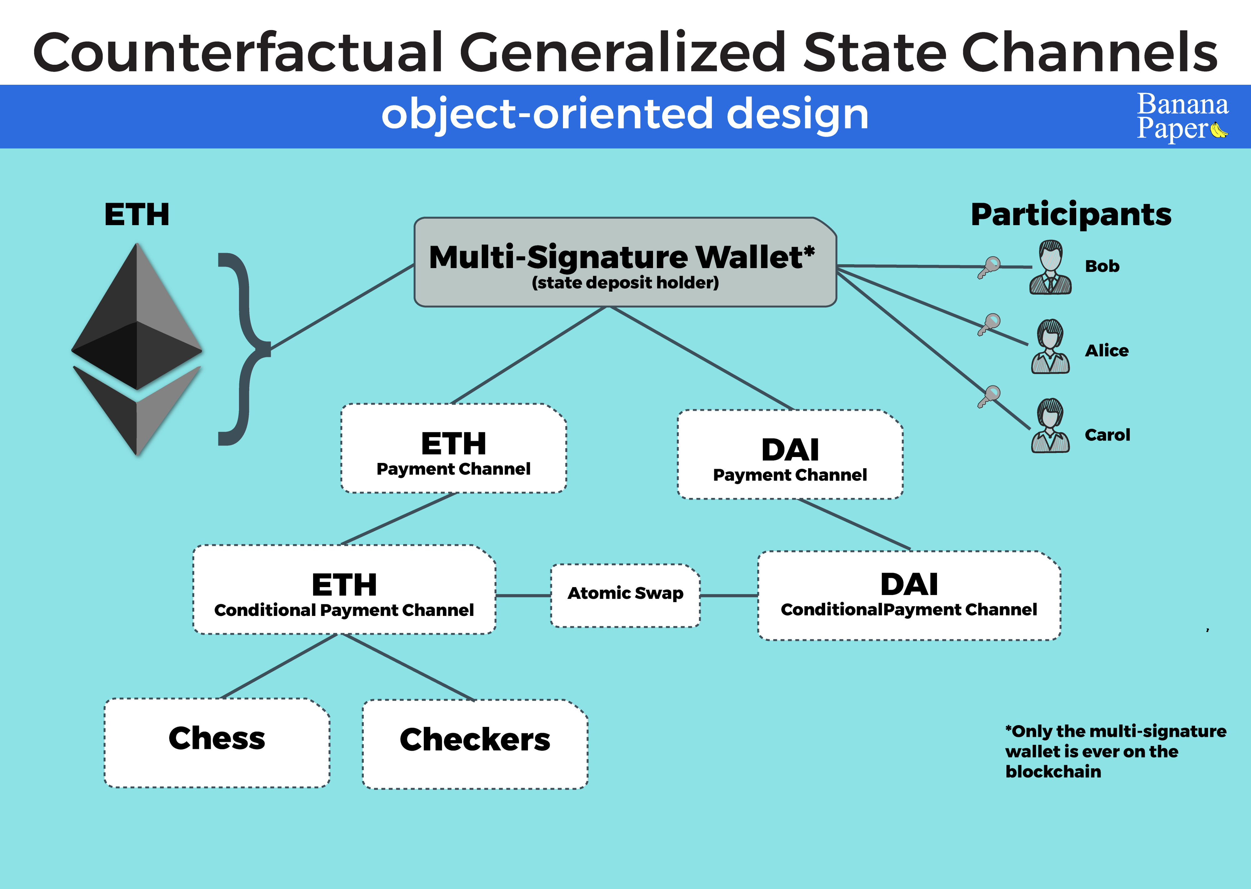 counterfactual state channels