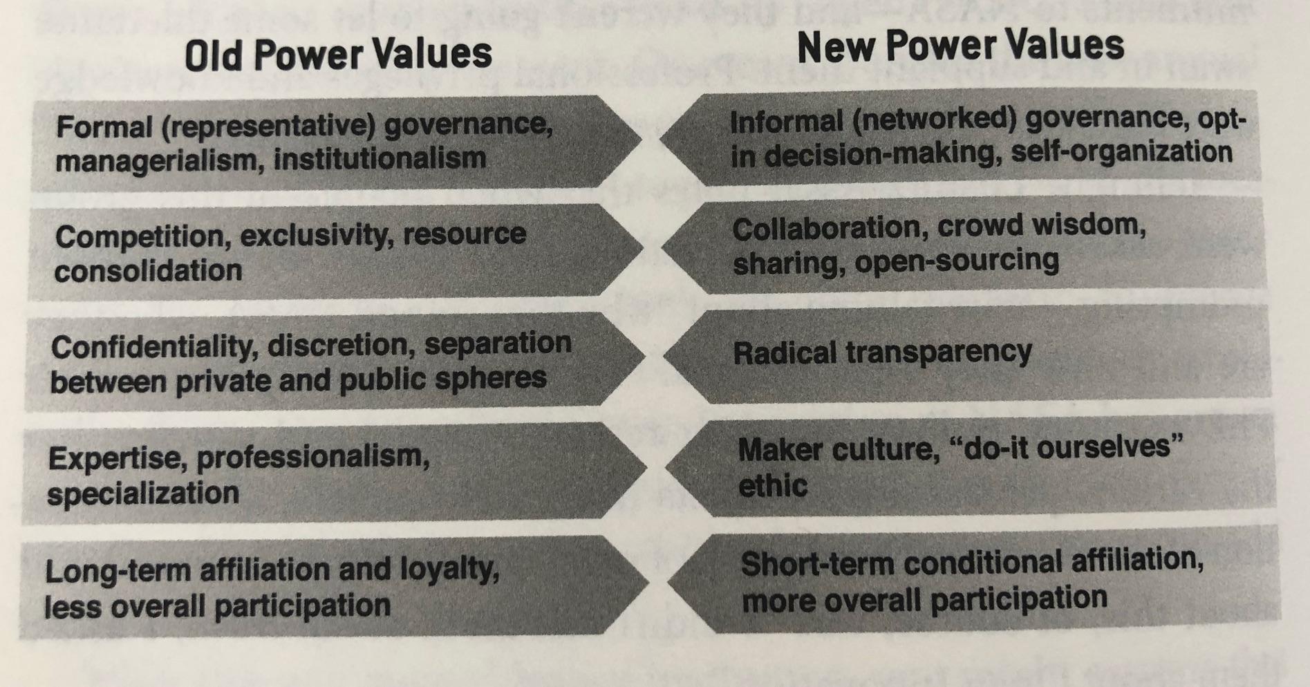 Old power values vs New power values