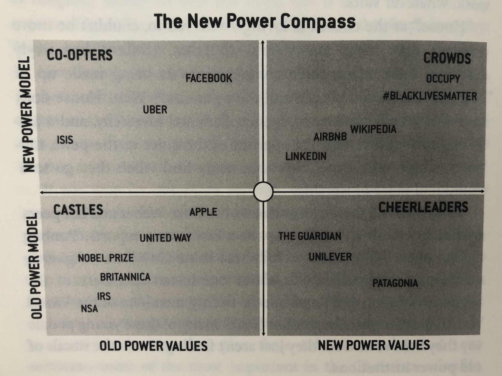The New Power Compass