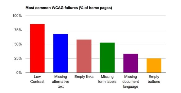 Most common WCAG failures