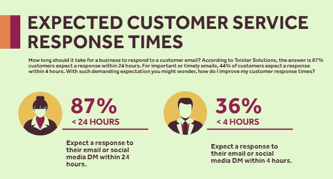 Green and yellow infographic showing that 87% of customers expect a response within 24 hours.