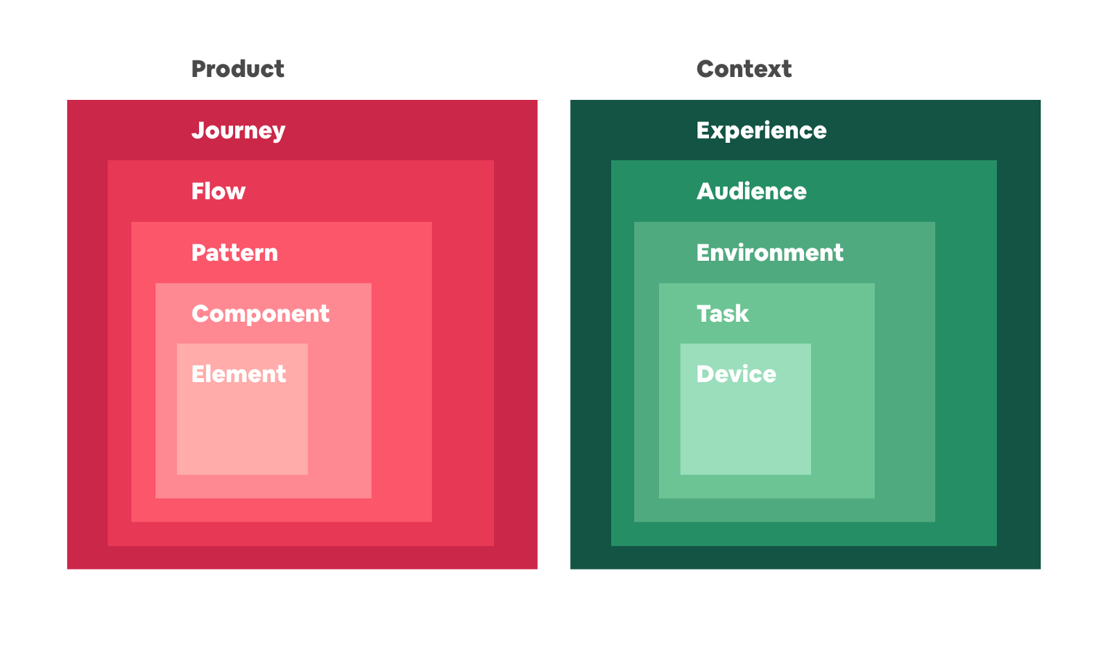 Systems should include both the parts of the product and the context gathered from an experience.