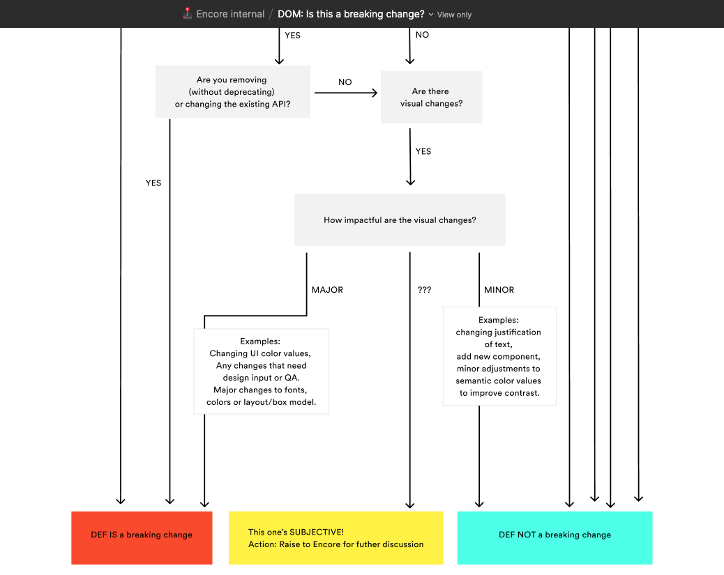 """Decision tree titled """"Is this a breaking change?"""" shown in Figma."""
