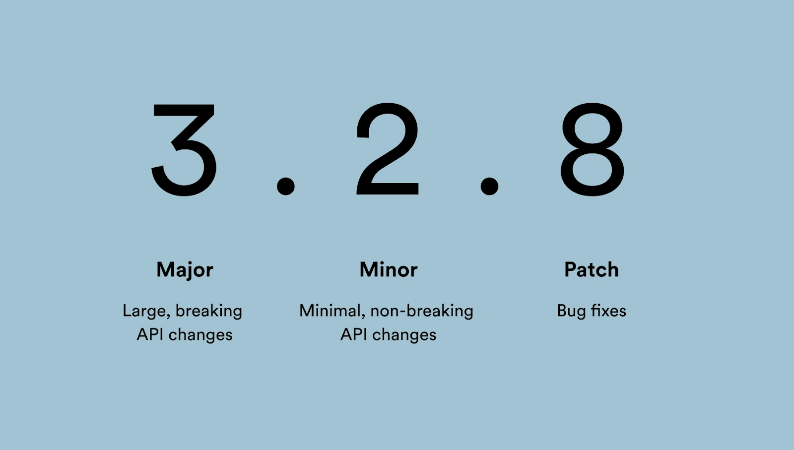 Version number 3.2.8. 3 is the major version (breaking changes), 2 is the minor version (minimal non-breaking changes) and 8 is the patch number (bug fixes).