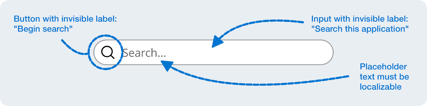 Search input with designer notes to development, such as what invisible label text should be used, what the button label text should be, and what should be localizable.