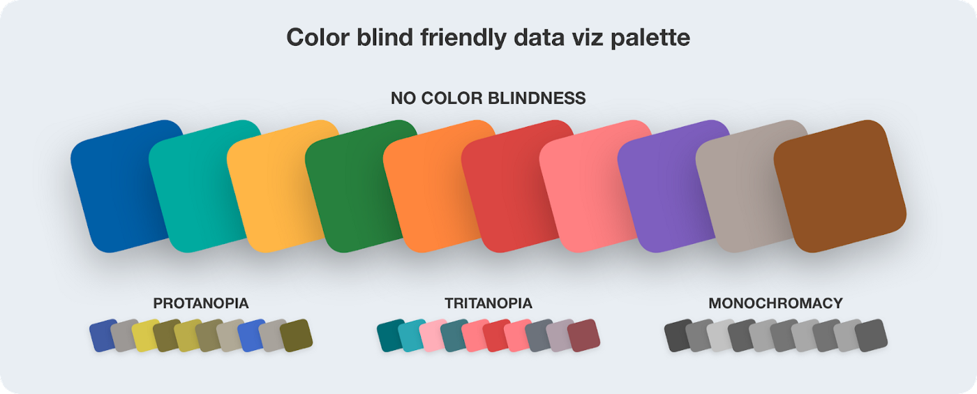 Color chips showing how core Pega branding is used within data visualization in a color-blind-friendly way as well as examples of specific forms of color blindness.