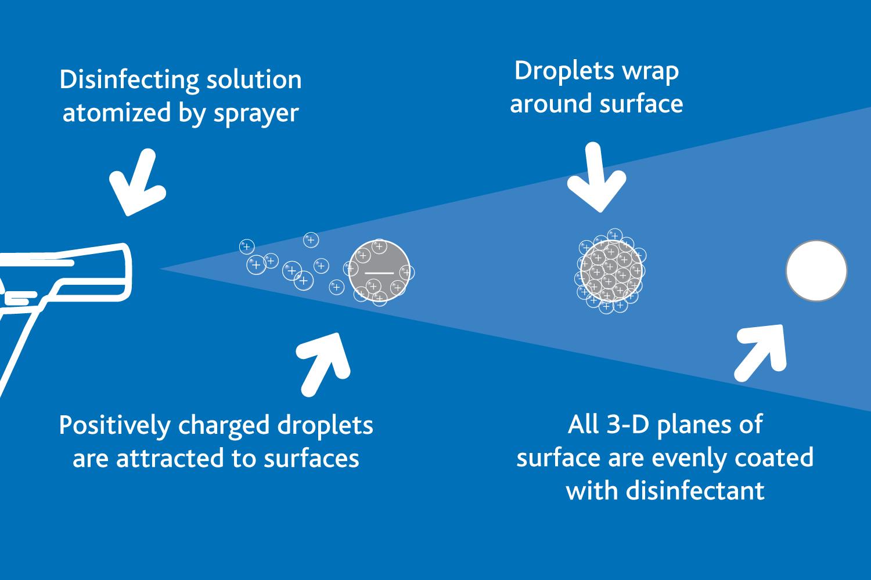 electrostaic-particles-diagram