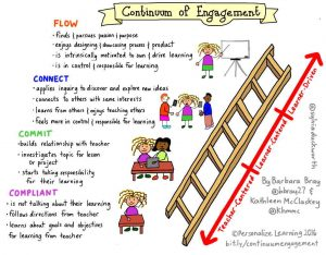 continuum of engagement ladder