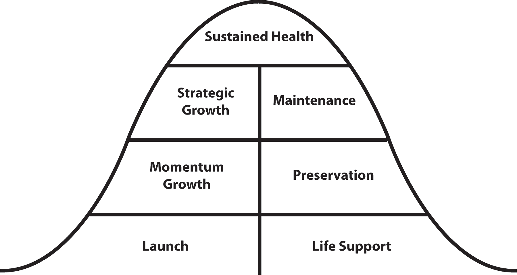 The-Unstuck-Church_bell-curve_life-cycle