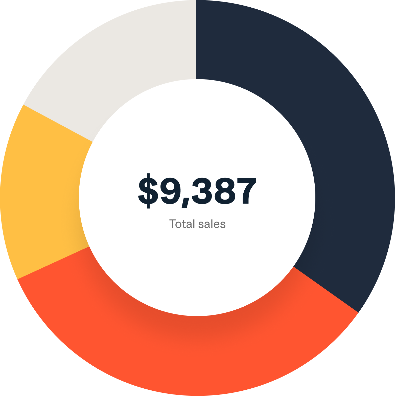 See the 360-degree view of your online business Pie Chart