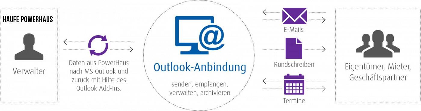 Diagramm zur Darstellung der Outlook Anbindung zwischen Immobilienverwalter und Mieter.