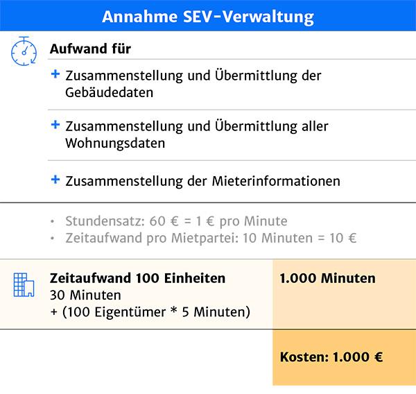 Grafik Aufwand für SEV-Verwaltung Haufe Powerhaus