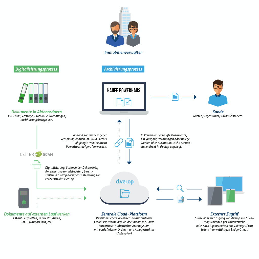 Diagramm zum Workflow zur Digitalisierung und Archivierung von Daten mit d.velop und letter.scan