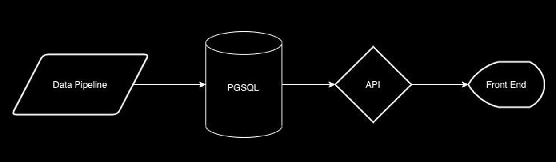Data Pipline > PGSQL > API > Front End