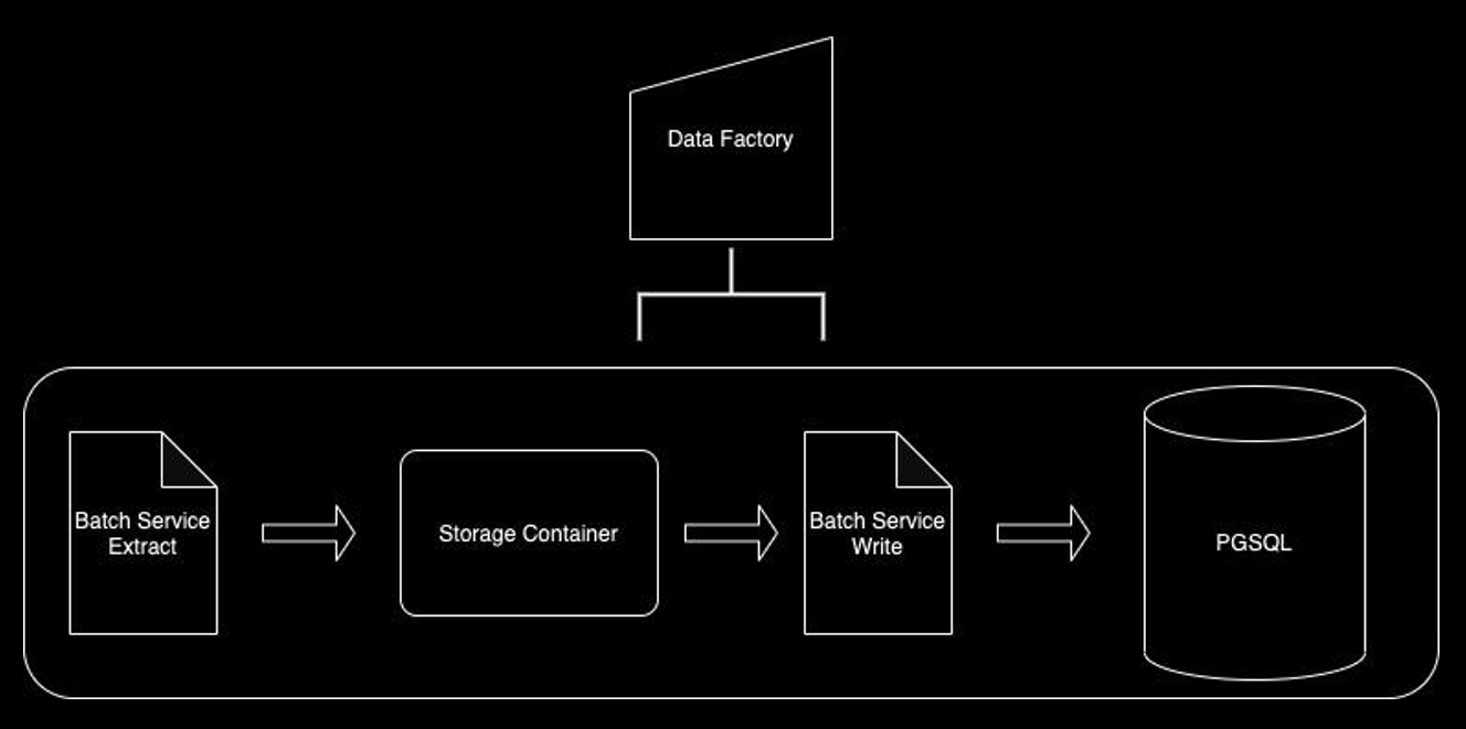 Data Factory = (Batch Service extract > Storage Container > Batch Service Write > PGSQL