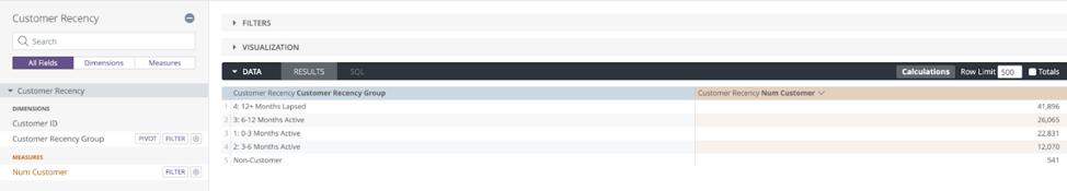 Customer Recency Visualization Dashboard