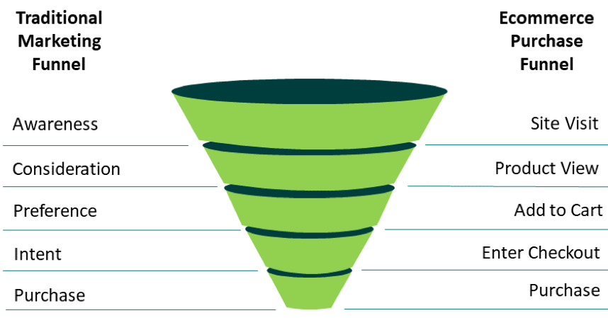 Ecommerce Purchase Conversion Funnel