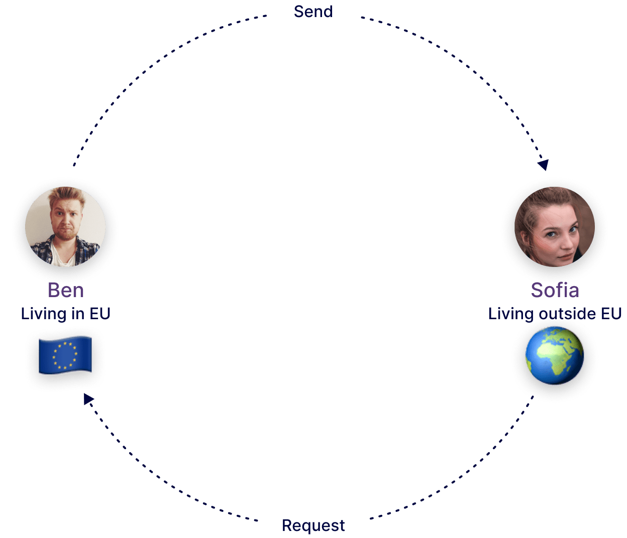 How to connect the world