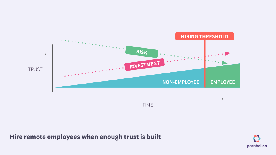 graph of building trust with remote employee candidates