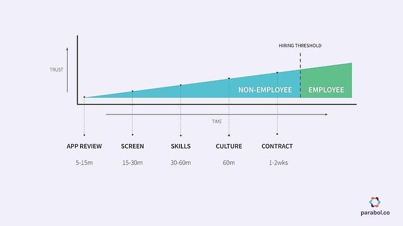 graph of hiring process for remote employees
