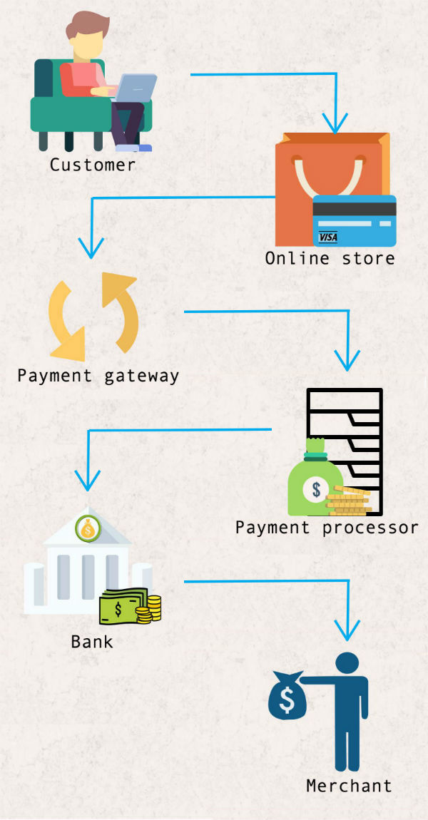 payment processing payment gateway