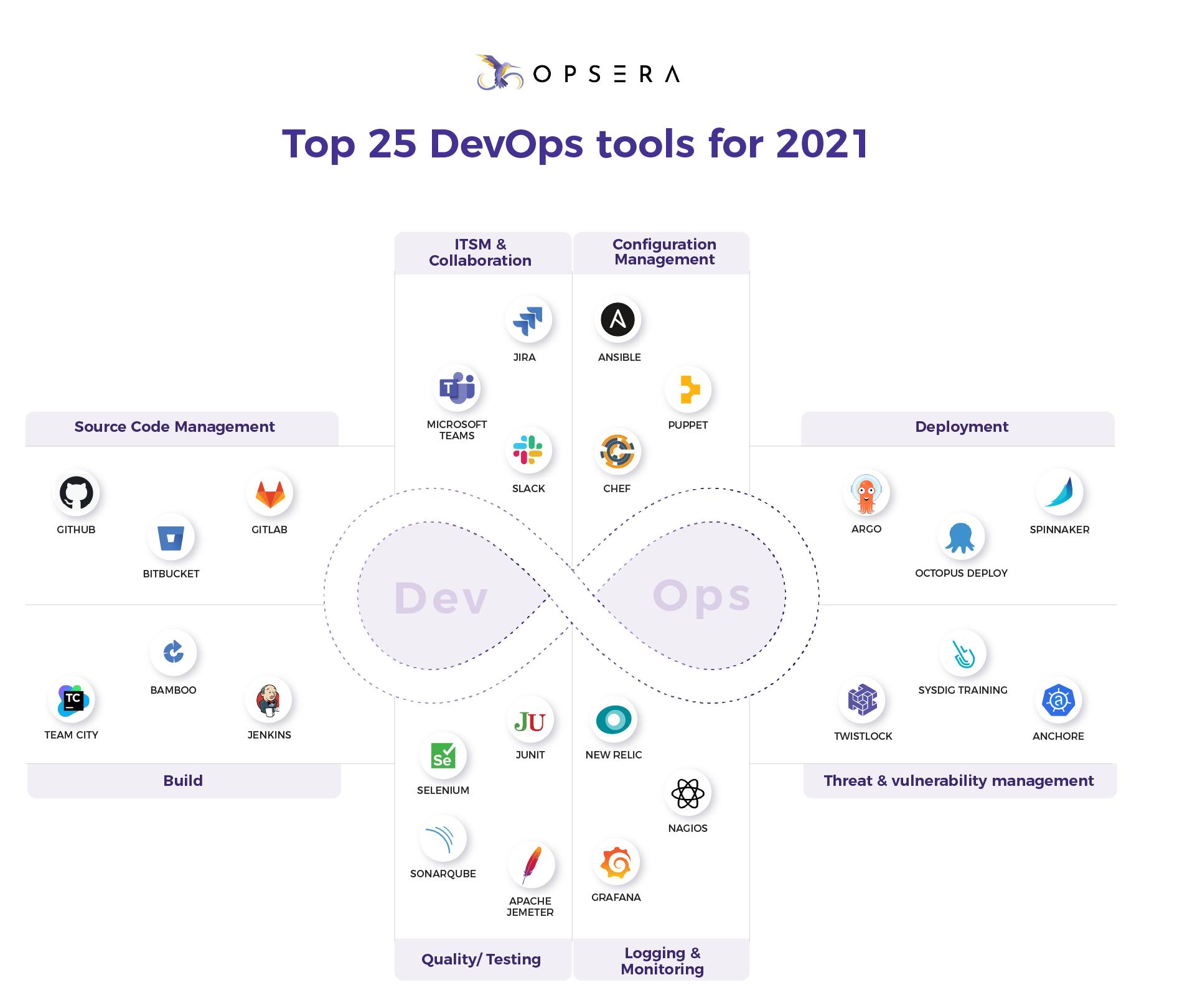 Top 25 DevOps tools for 2021 - Opsera.io