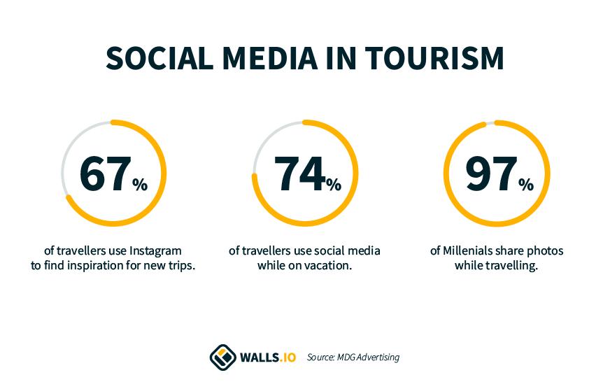 Social media for hospitality and tourism statistics