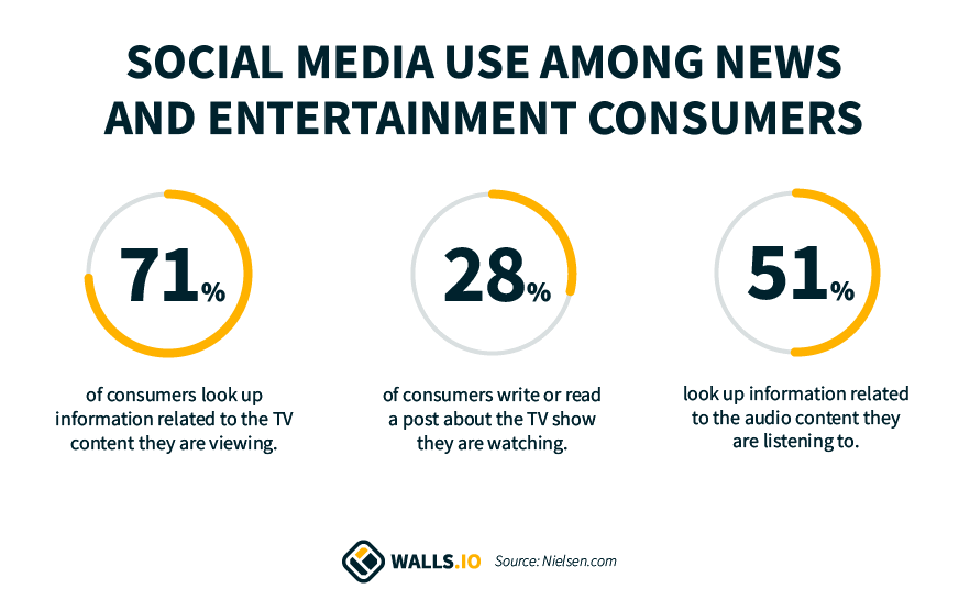 social media for news and entertainment statistics