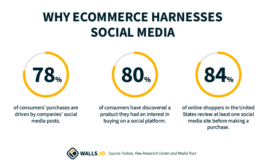social media for eCommerce statistics