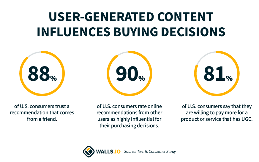 User generated content influences buying decisions statistics