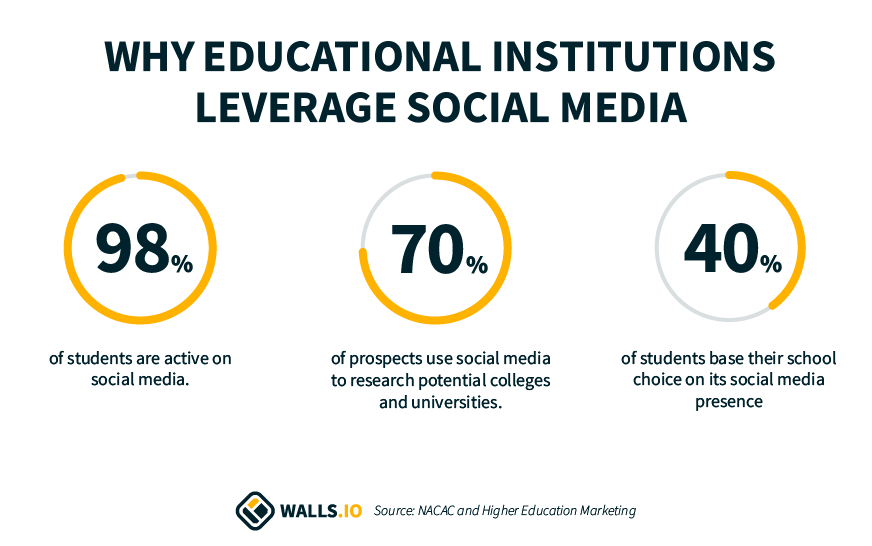 social media in education statistics