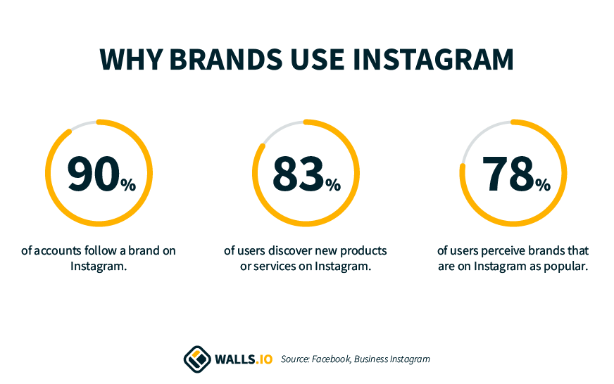 why brands use Instagram social media statistics