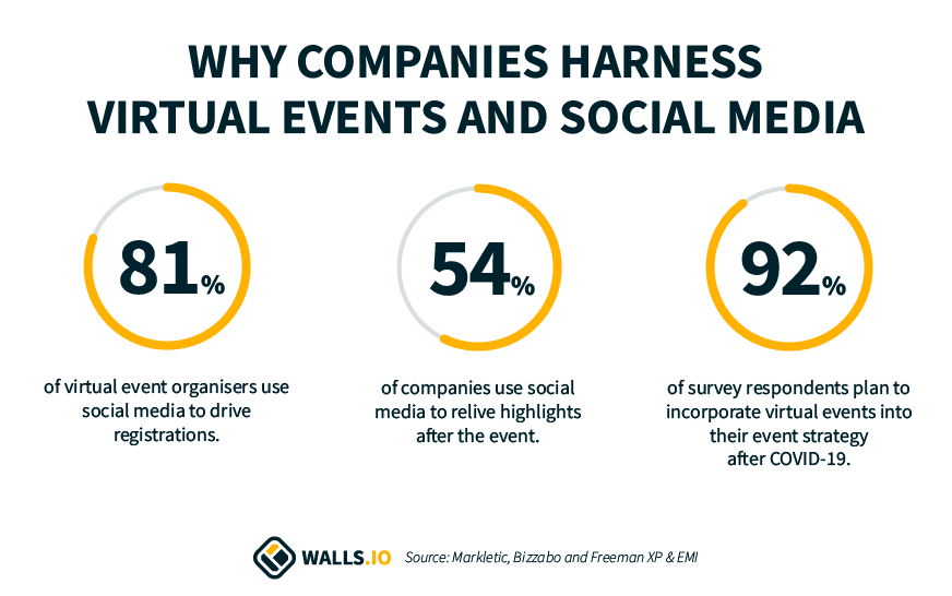 social media for virtual events statistics