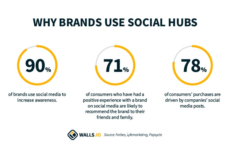 why brands use social media hubs statistics