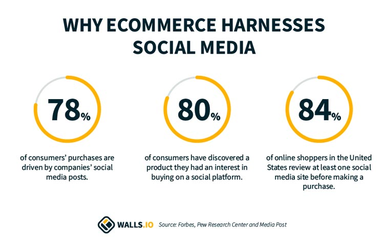 social media for eCommerce statistics