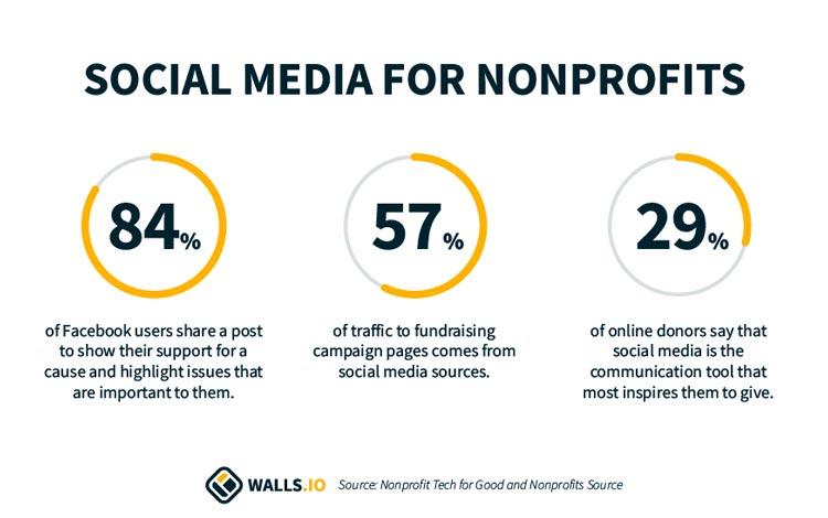 social media for nonprofits statistics