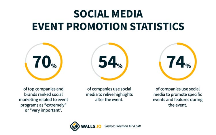 social media event promotion statistics