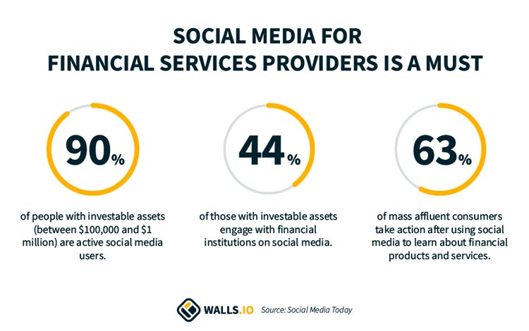 Social media for financial services statistics