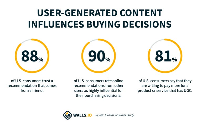 User generated content influences buying decisions statistics