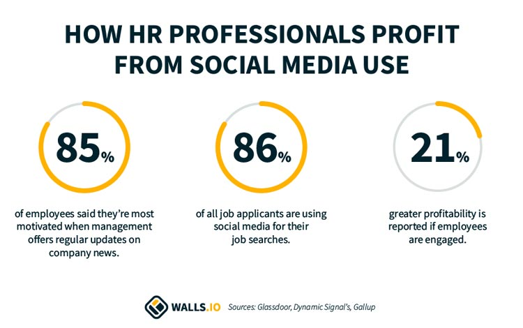 social media stats for HR professionals