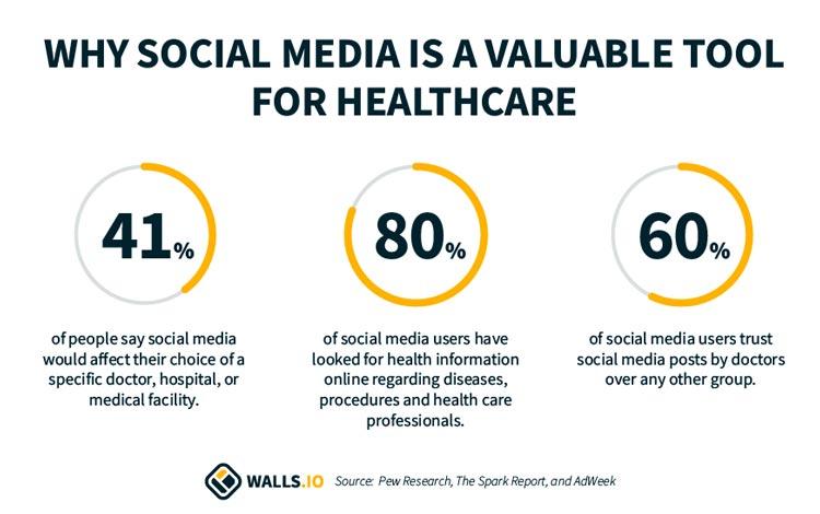 Social media for healthcare statistics