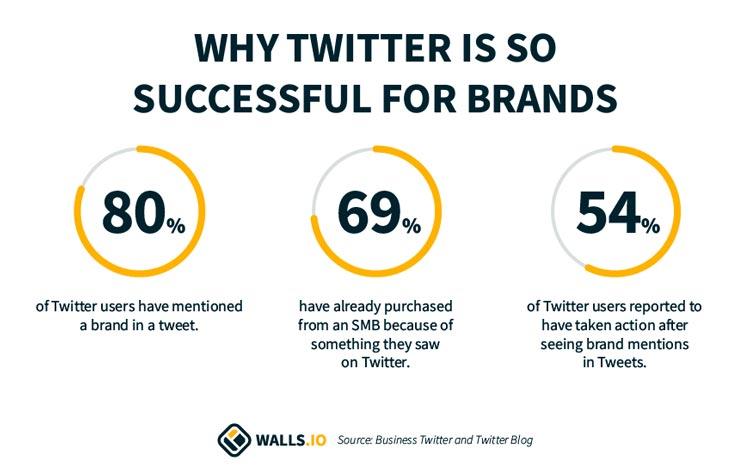 twitter for brands social media statistics