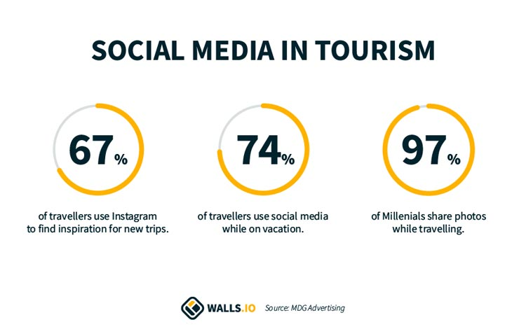 Social media for hospitality and tourism statistics