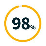 Graph representing 98%