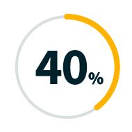 Graph representing 40%