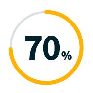 Graph representing 70%