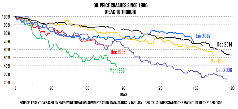 Chart of oil price crashes since 1986.