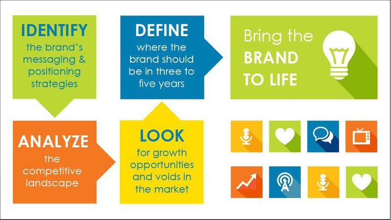 Diagram giving branding advice