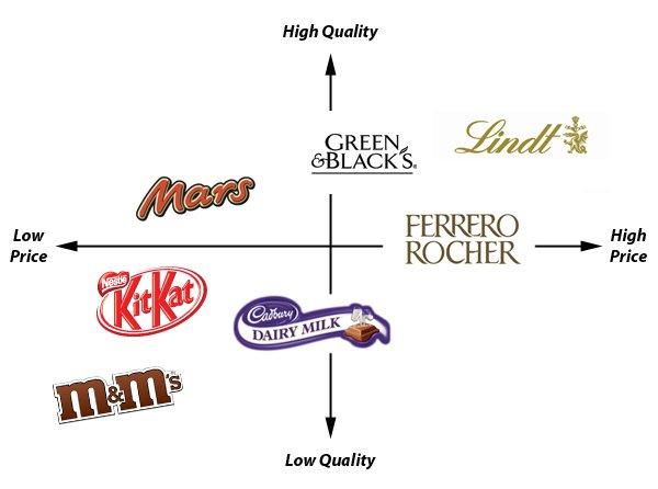 Chocolate brands perceptual map