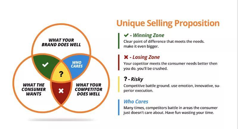 Venn Diagram of a Unique Selling Proposition